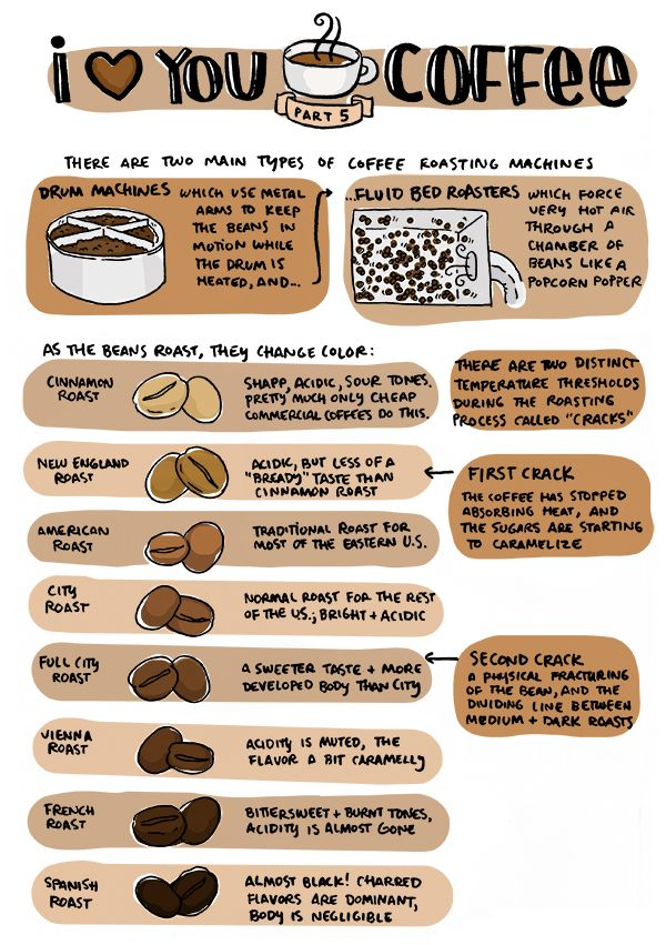 Coffee Roasting Chart I think you're sauceome. i love