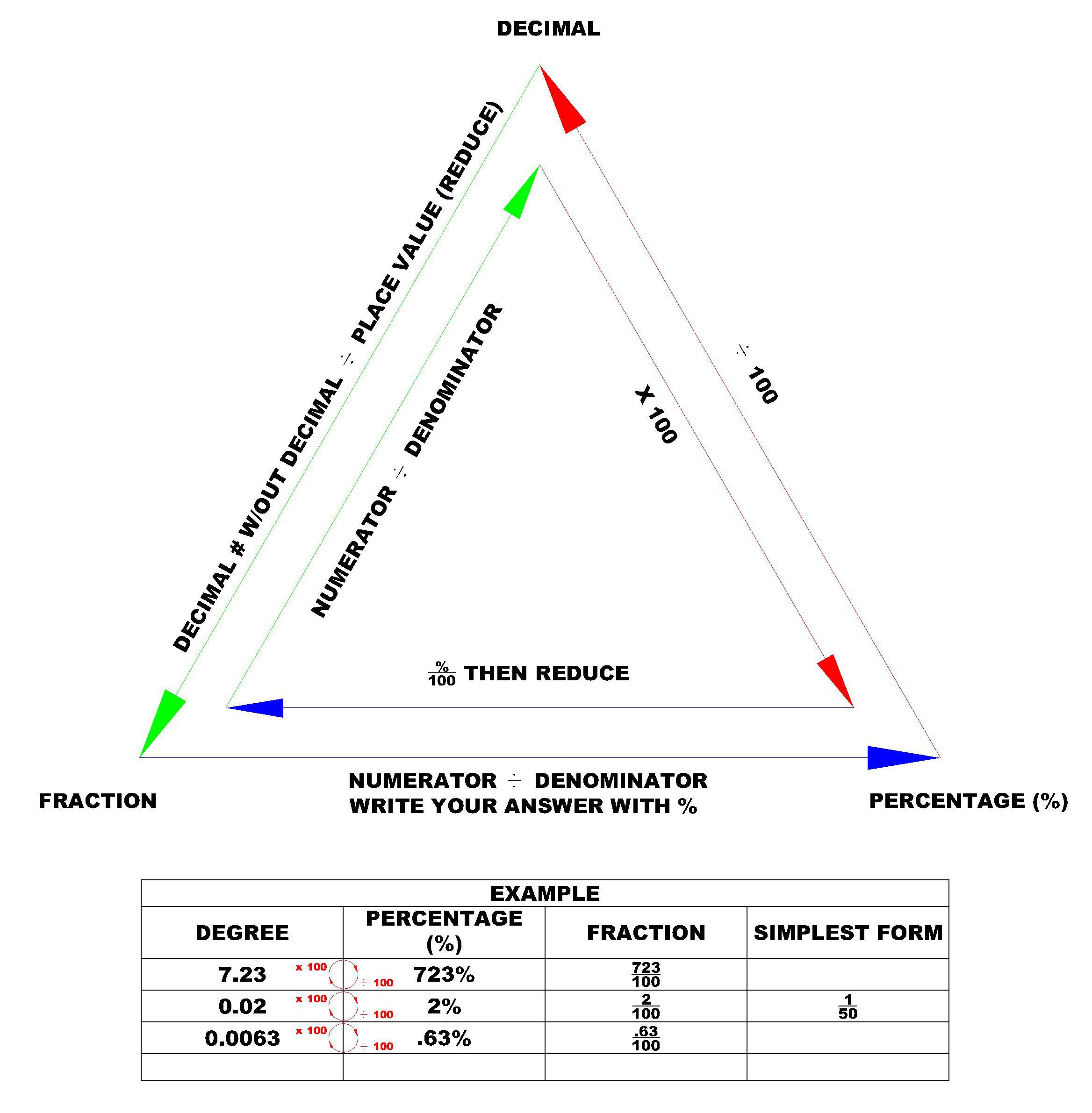 Free Worksheet Fractions Decimals And Percents Worksheets 7th Grade 17 best images about math percent on pinterest graphic organizers common cores and decimal