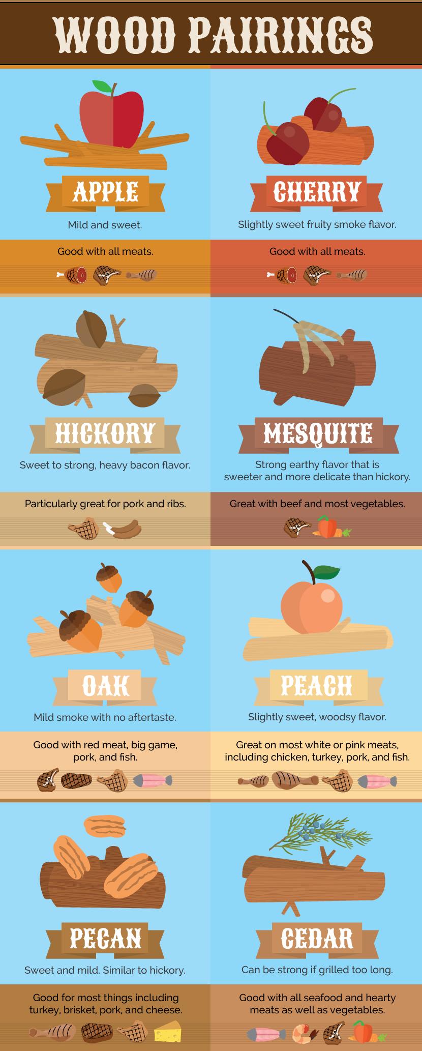 Smoke Woods for Grilling | Grillen, Maßeinheiten tabelle und Essen