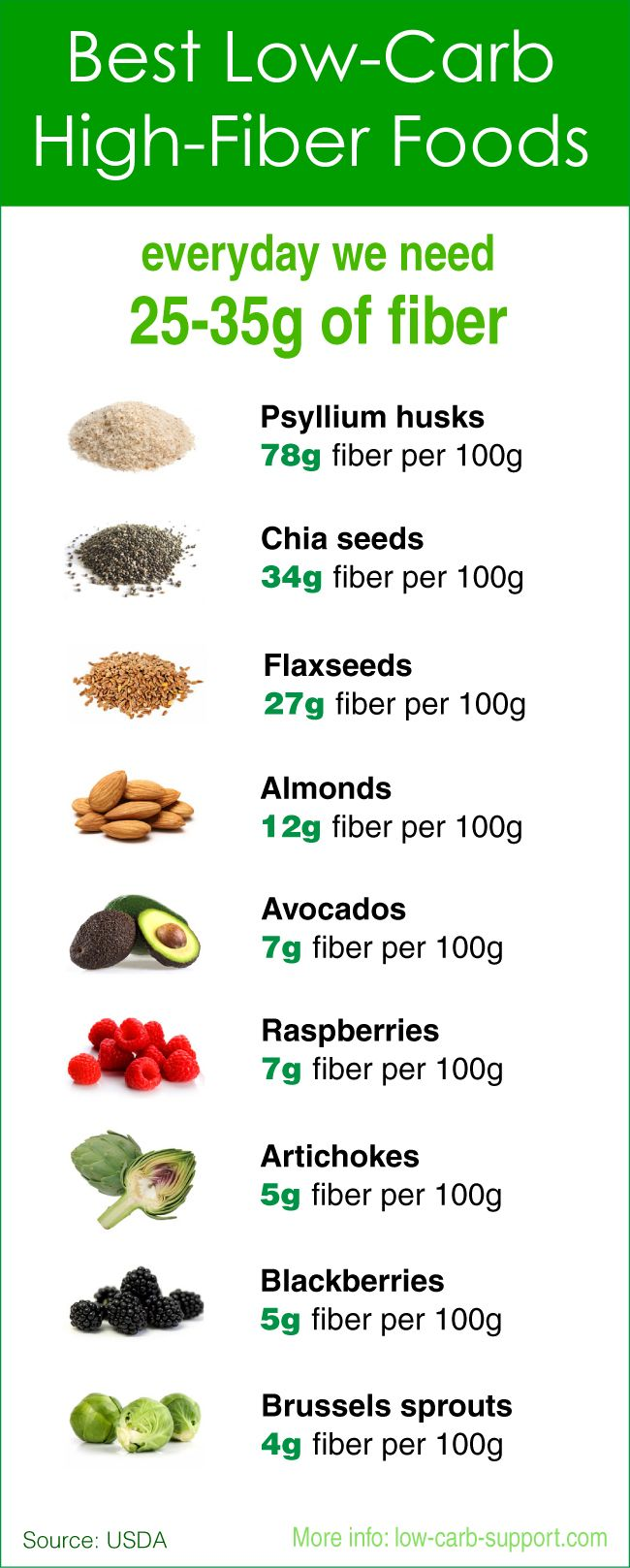 Low Carb High Fibre Foods | yummy | Pinterest | Fiber ...