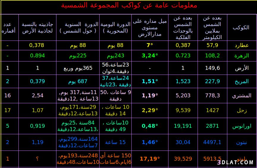 الكواكب المجموعة الشمسية درب التبانة ترتيب الكواكب أسماء الكواكب 13597182111 Png Periodic Table Weather