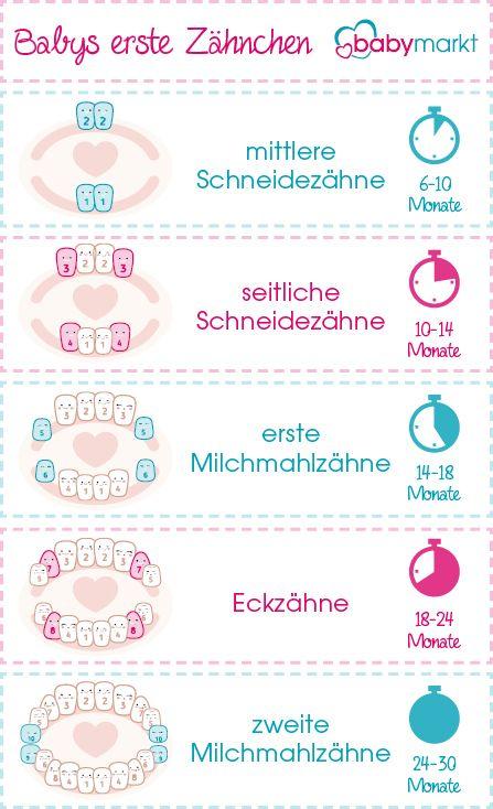 Erste Hilfe beim Zahnen - babymarkt.de Ratgeber