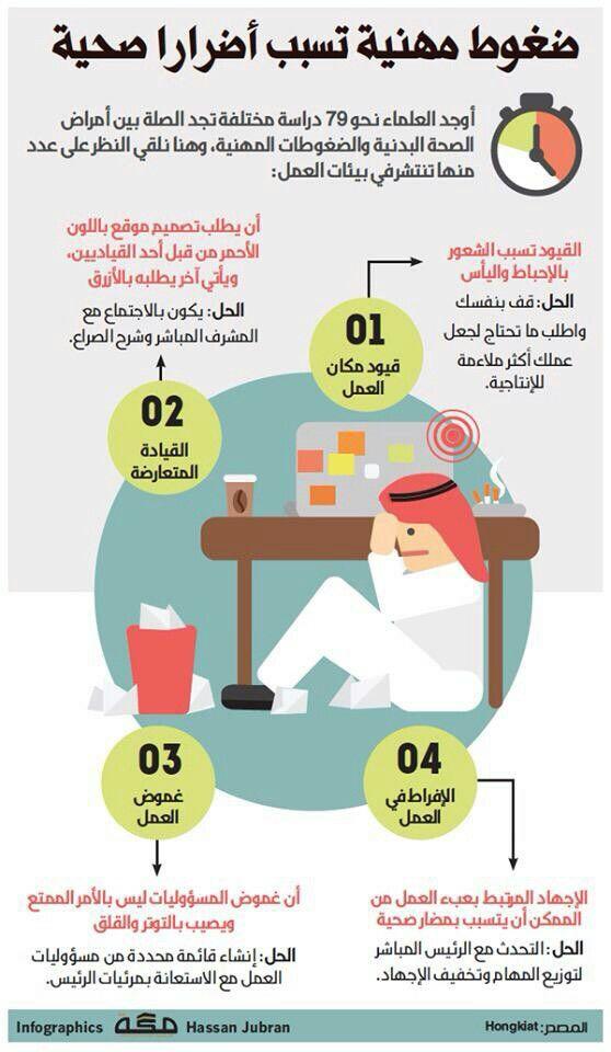 ضغوط مهنية فى تسبب أضرار صحية انفوجرافيك New Things To Learn Book Qoutes Life Habits