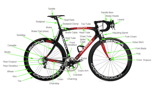 A Guide To Bike Terms Bike Components Road Bike Mountain Bike
