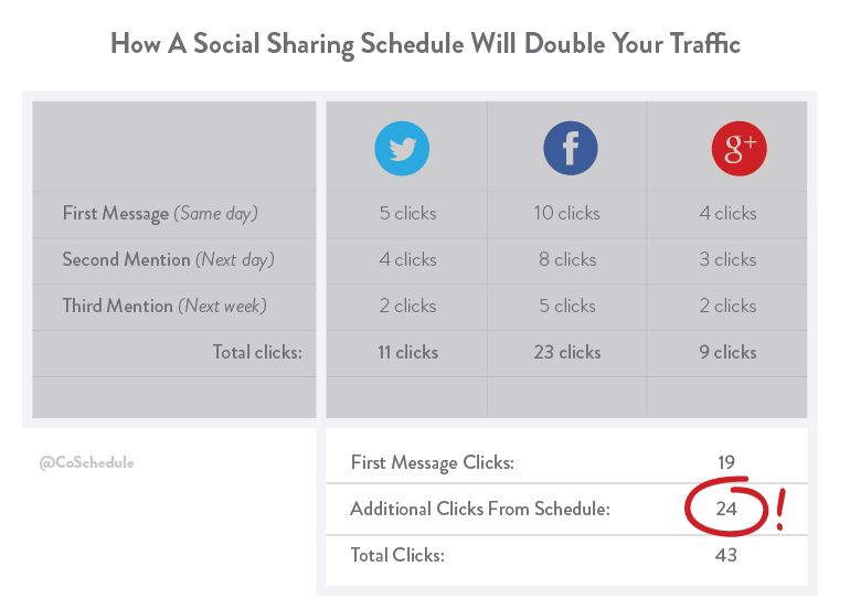 Ideas for promoting you blog on social media more than once.