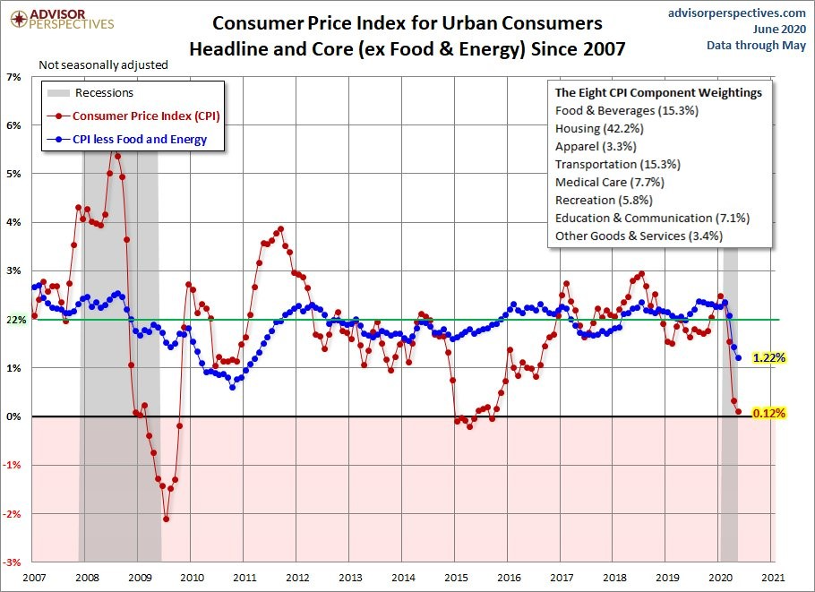 Housing Market Is Oddly On Fire Theo Trade Housing Market Consumer Price Index Components