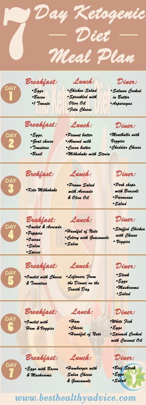 7 Day Ketogenic Meal Plan Best Weight Loss Program Low Carb Diet