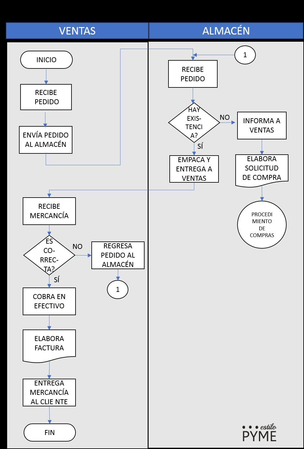 Xls Diagrama De Flujo De Procesos Manual Guide