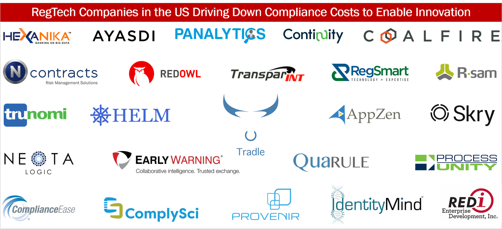 Regtech Companies In The Us Driving Down Compliance Costs To