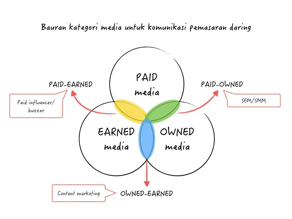 bauran kategori media komunikasi pemasaran daring