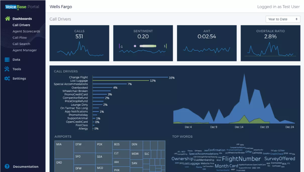 News & Press VoiceBase, Inc. Analytics dashboard