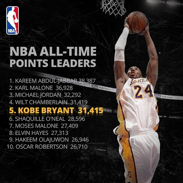 Nba All Time Scoring