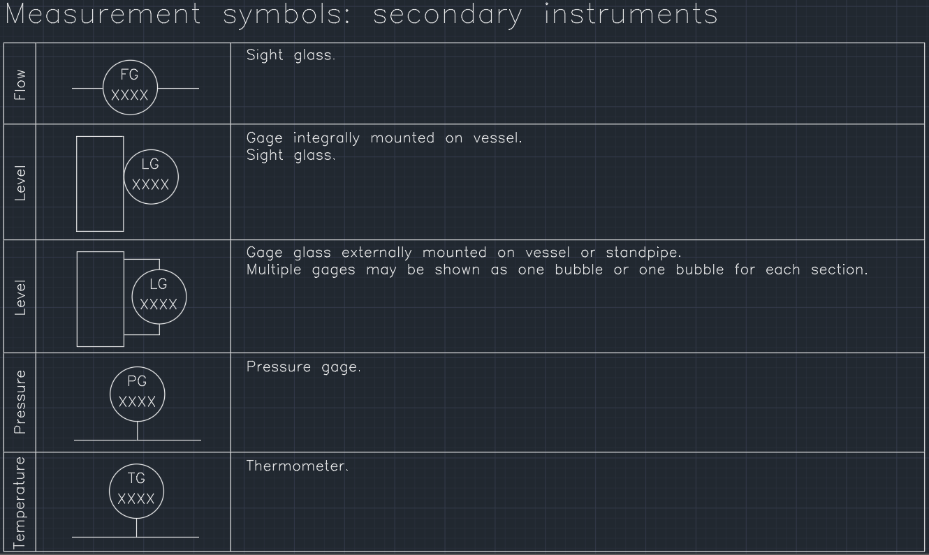 Pin By Linecad On P Id Symbol Symbols Instruments Secondary