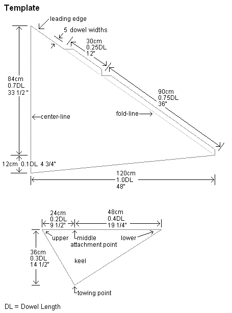 The Sail And Keel Templates For Dowel Delta