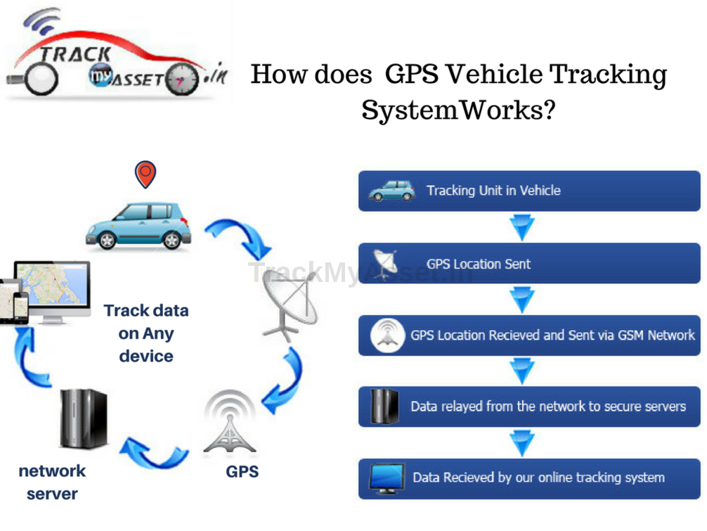 GPS Vehicle Tracking System Features  Trackmyasset providing