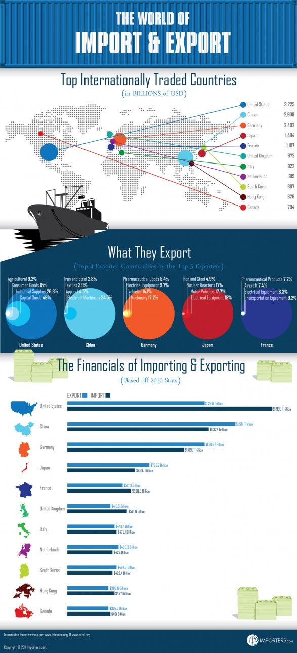The World Of Import And Export Economics Lessons Import