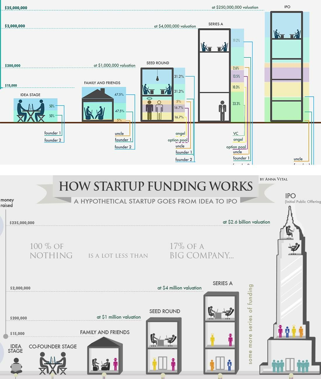 How startup funding works. Startup funding, Start up, It