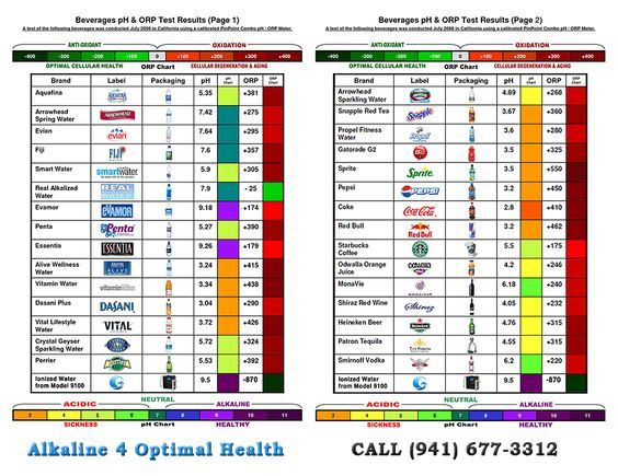 Ph  Orp Antioxidant Chart For This Chart Includes Bottled Water
