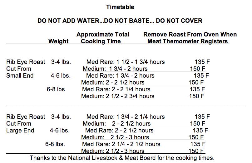 Prime Rib Roast Cooking Time Per Pound