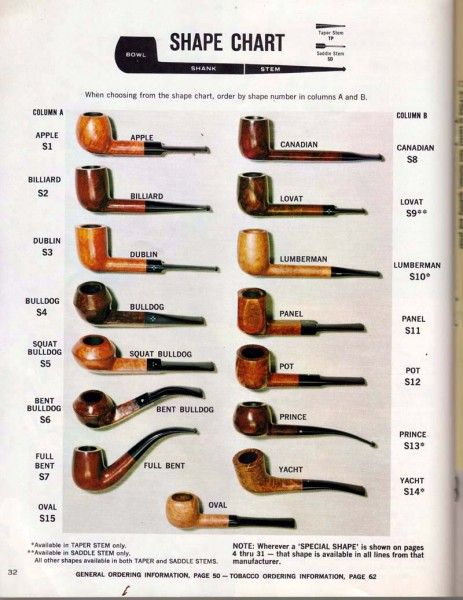 BRIAR PIPE SHAPES STYLES PIPE LINE GUIDE PDF Kindle