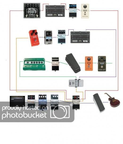 Guitar Pedal Order Diagram #guitarpedals Guitar Pedal Order Diagram #guitarpedals