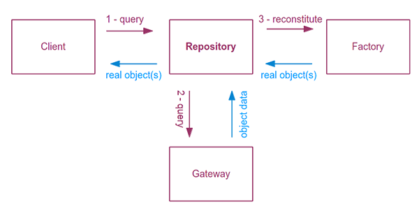 The Repository Design Pattern