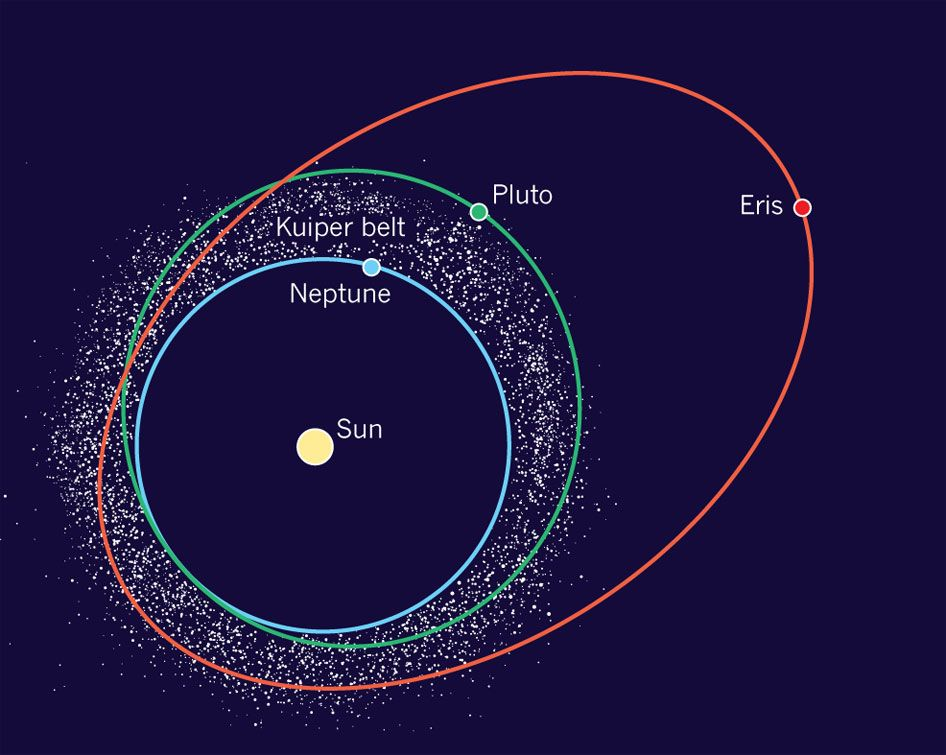 Pin by Mona Evans on Outer Solar System | Solar system ...