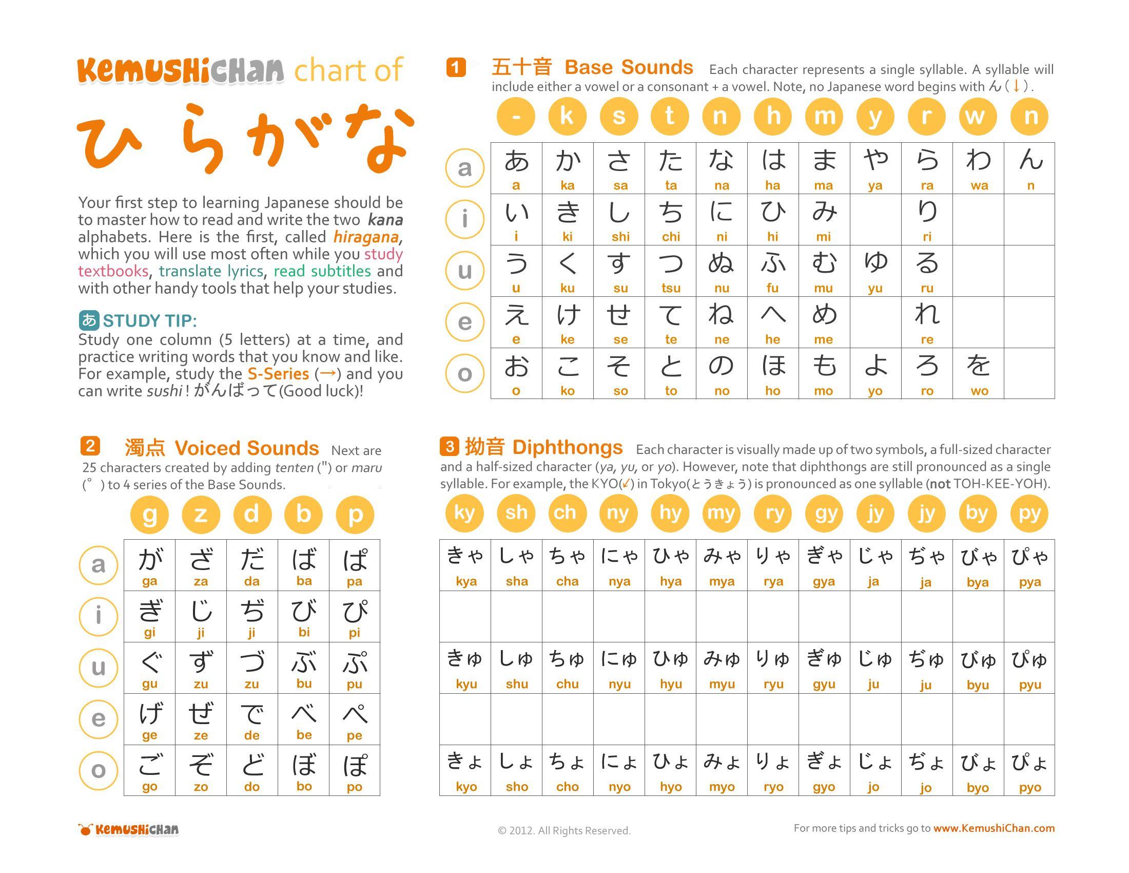 1st Step To Japanese Hiragana Chart Kemushichan Com Vowel Chart Hiragana Hiragana Chart How to read japanese in english