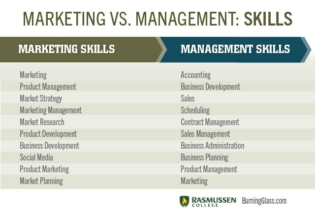 Marketing Vs Management Skills  Educational  Reference