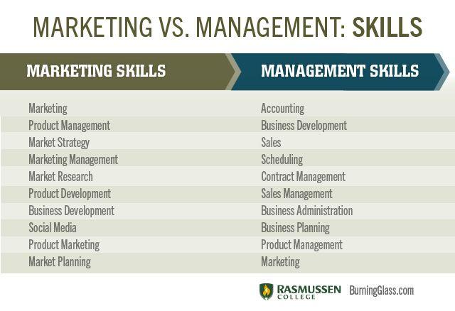 Marketing Vs Management Skills Marketing Skills