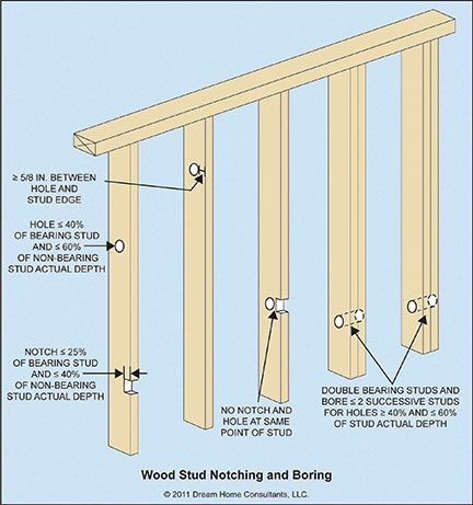 Boring And Notching Definitions Bore A Bore Is A Hole Drilled In A Stud Or Joist Use The Actual Dimensions To Determine The Depth Of F Wood Studs Boring Stud