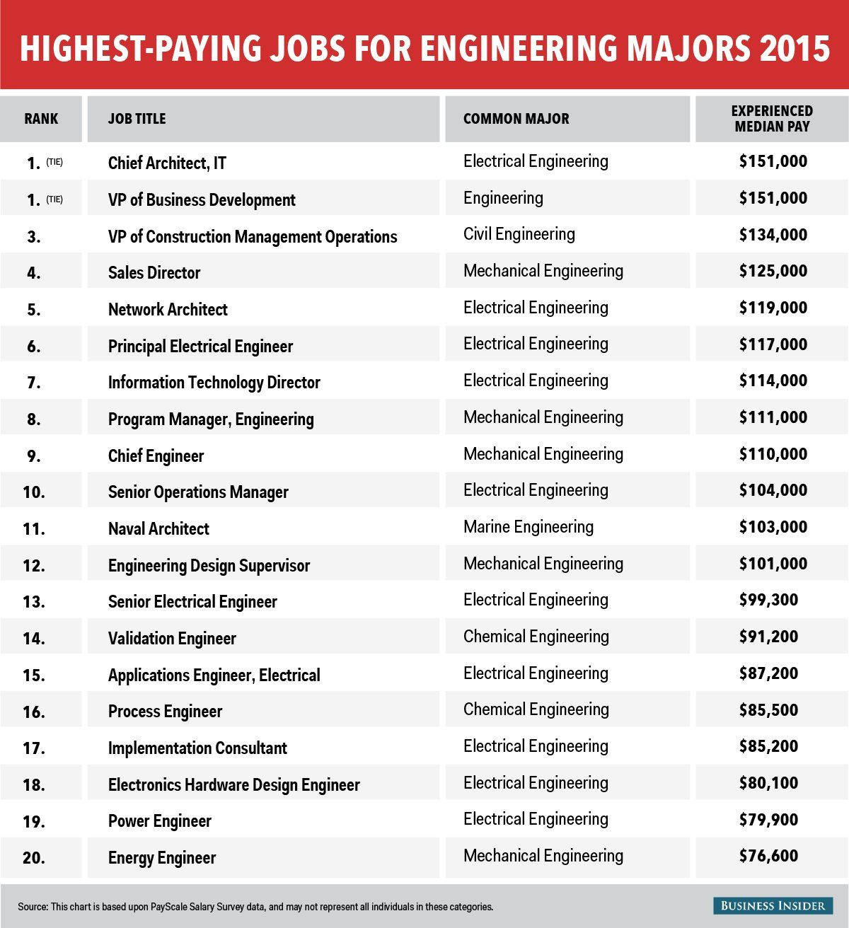 The 20 highest-paying jobs for engineering majors
