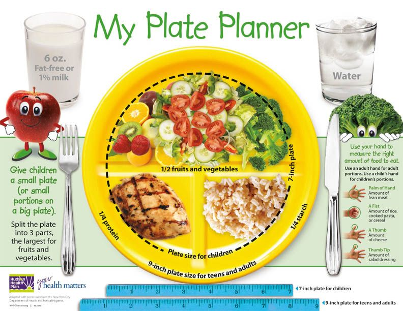 My Plate Planner great visual resource! Food