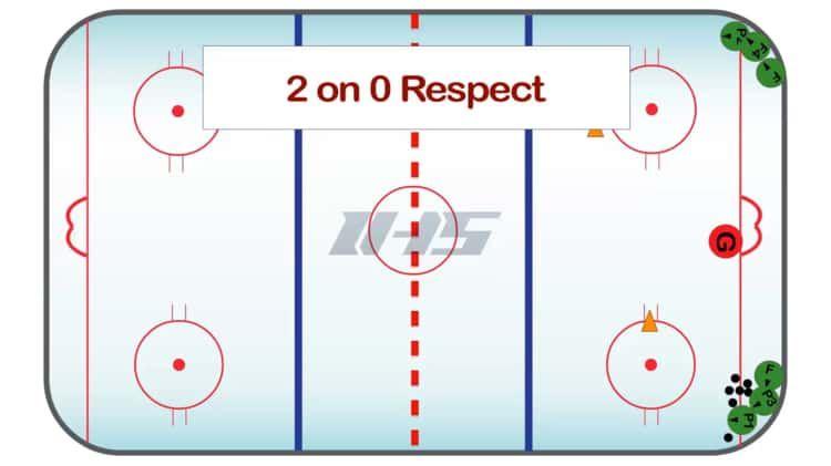Coachthem Ice Hockey Drill Of The Week 2 Way 2 Vs 1 Hockey Drills Ice Hockey Hockey