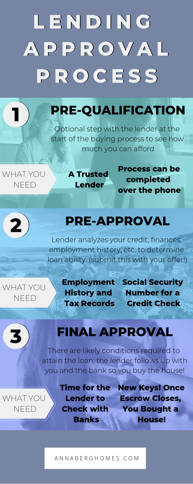 Mortgage Process 8 Easy Steps Bizarre Lists Mortgage Process Mortgage Processor Mortgage Humor