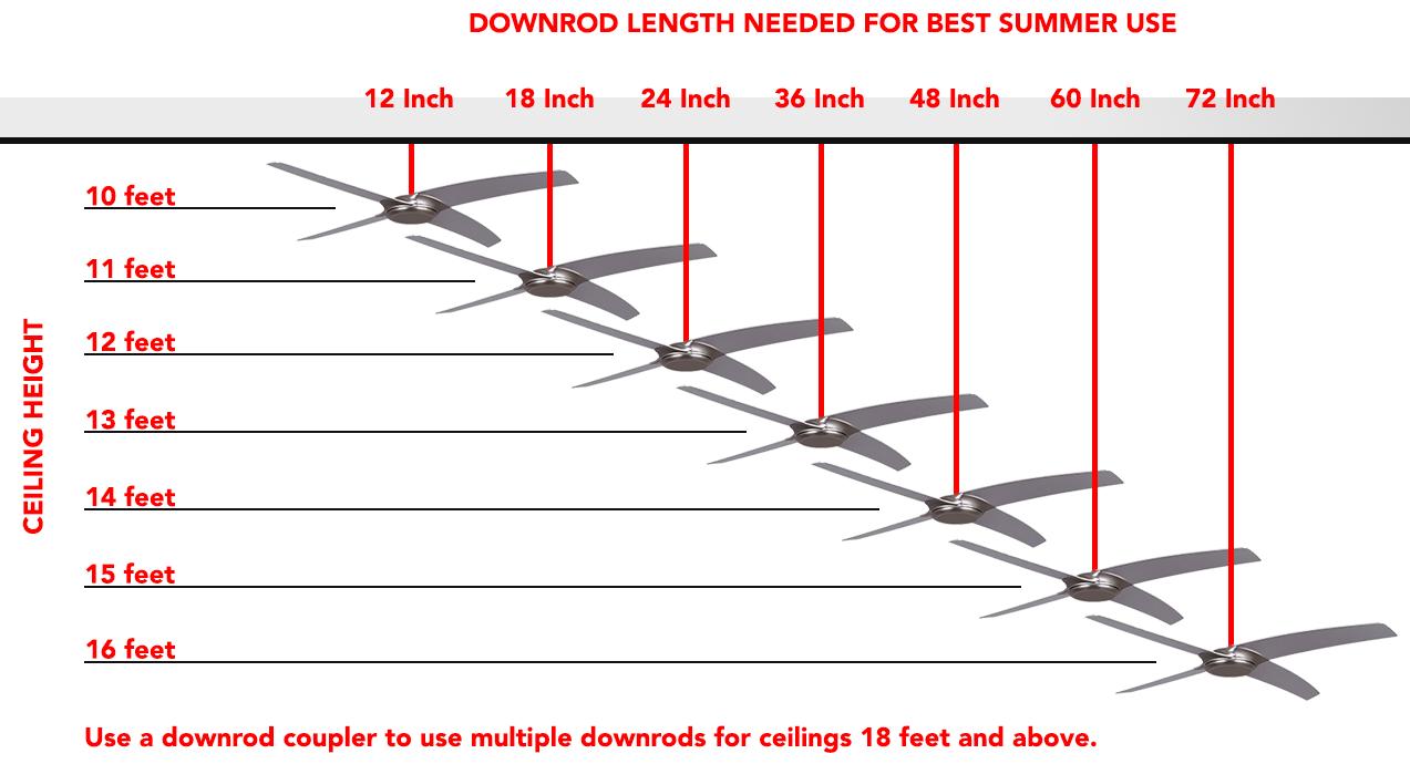 Optimal Ceiling Fan Downrod Length For Indoor Use Ceiling Fan Downrod Ceiling Fan Downrod