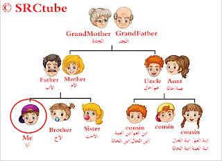 أسماء أفراد العائلة بالانجليزي والعربى بالصور فى شجرة العائلة مجلة رجيم Sisters Blog Posts Blog