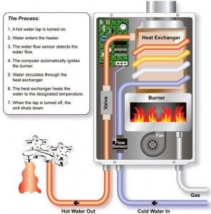 How Does A Tankless Water Heater Work Tankless Water Heater Tankless Hot Water Heater Gas Water Heater