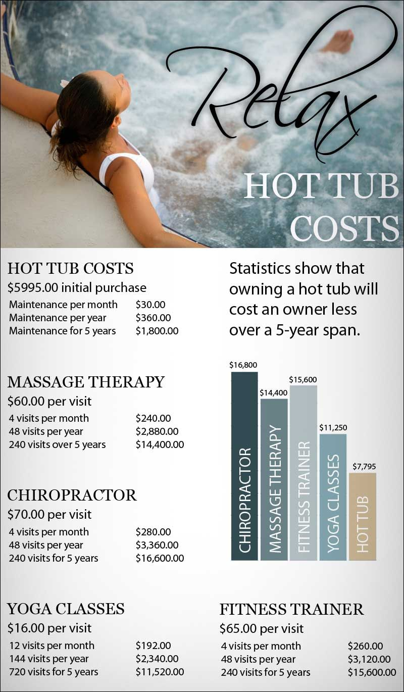 Owning a hot tub costs you less and offers more benefits than other ...
