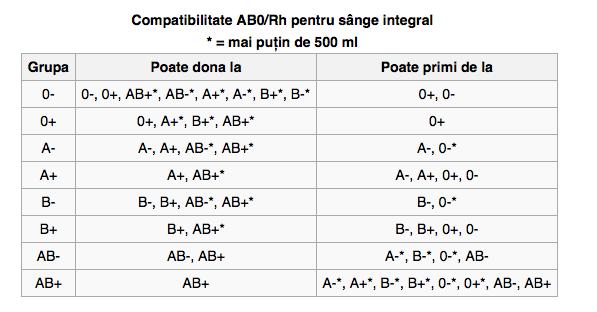 compatibilitate grupe de sange