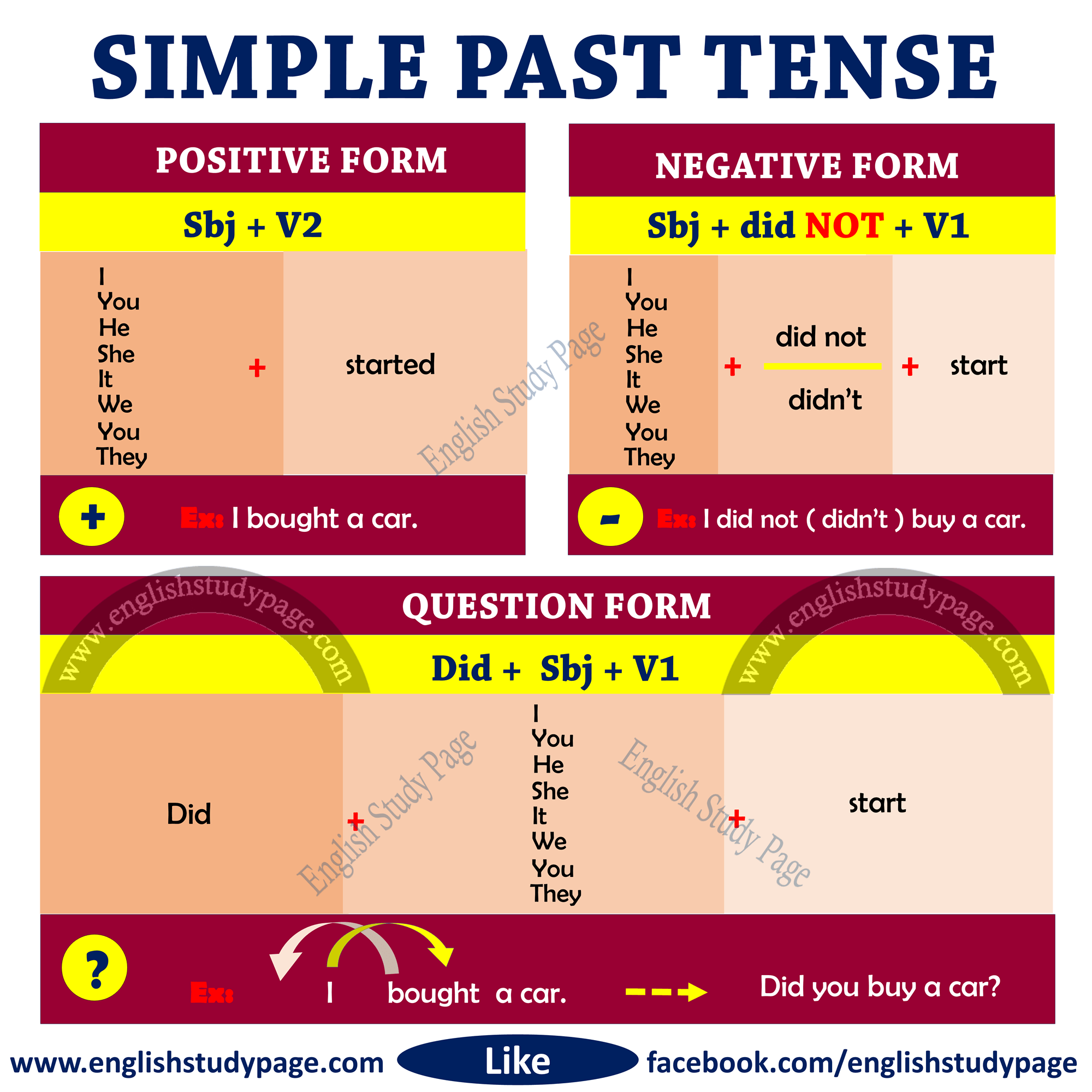 Simple Past Tense This Post Includes Detailed Expressions