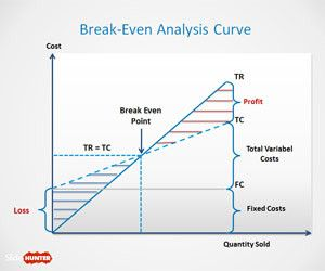 BreakEven Analysis Template For Powerpoint  Powerpoints