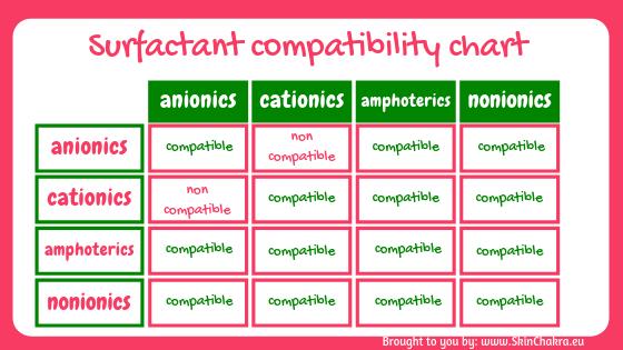 Surfactant compatibility chart