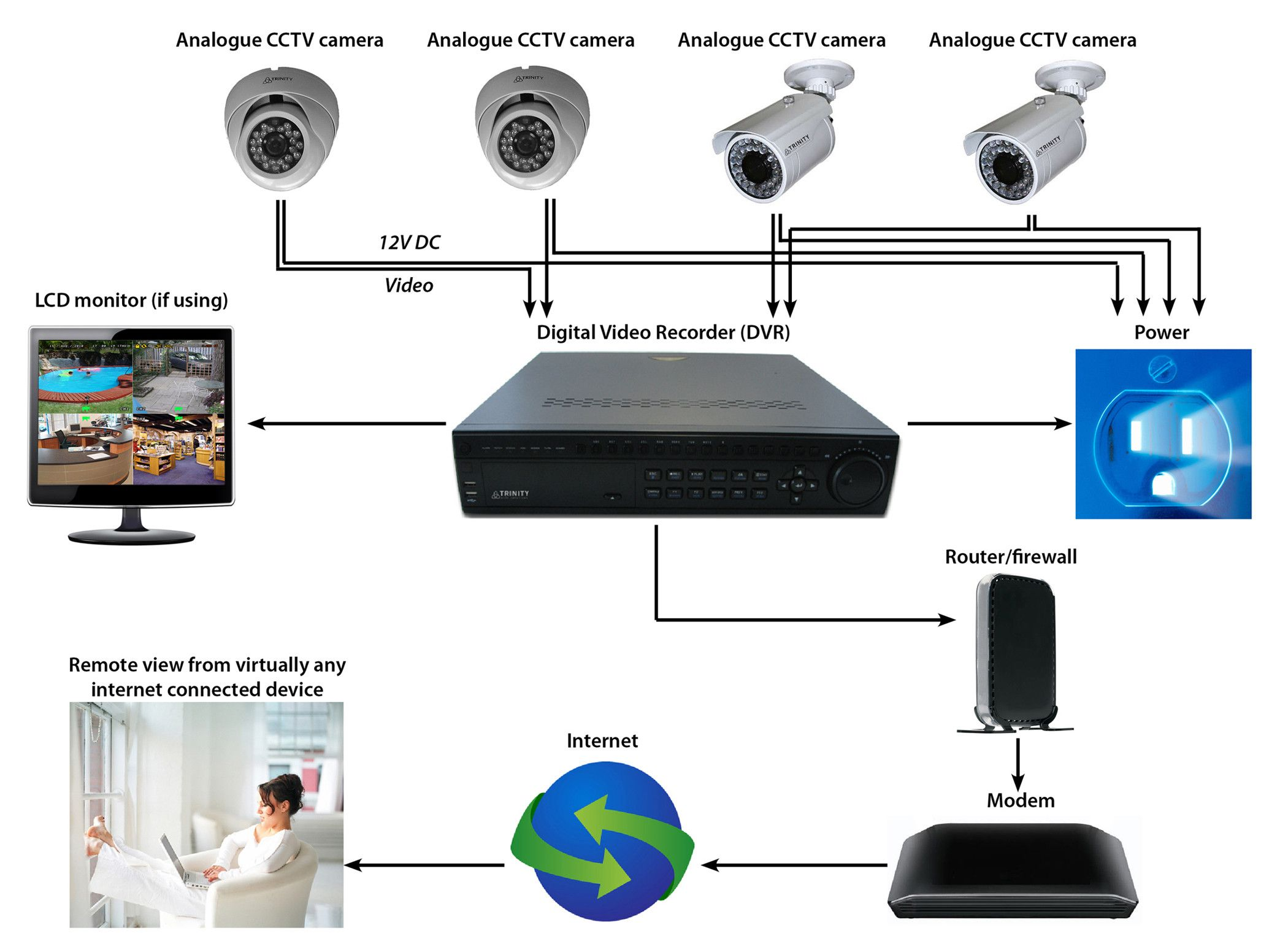 Answers To Cctv Faq Trinity Solutions 0508 11 00 22 Magnificent Cctv Wiring Diagram Home Security Systems Wireless Home Security Systems Cctv Camera