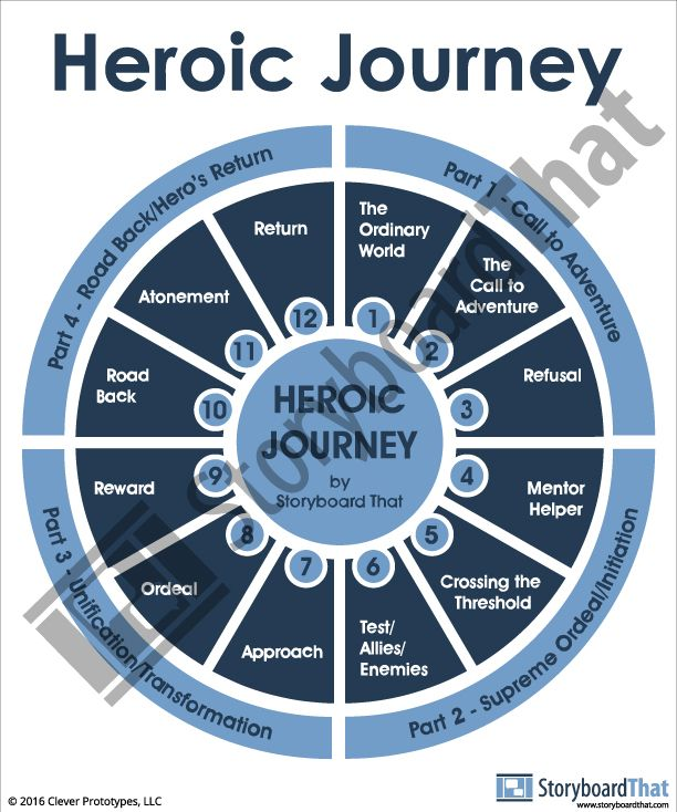 Examples of Each Stage of a Hero's Journey