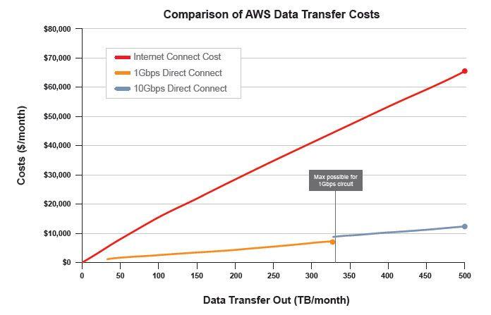 Comparison of #Amazon AWS Data Transfer Costs #cloud Cloud
