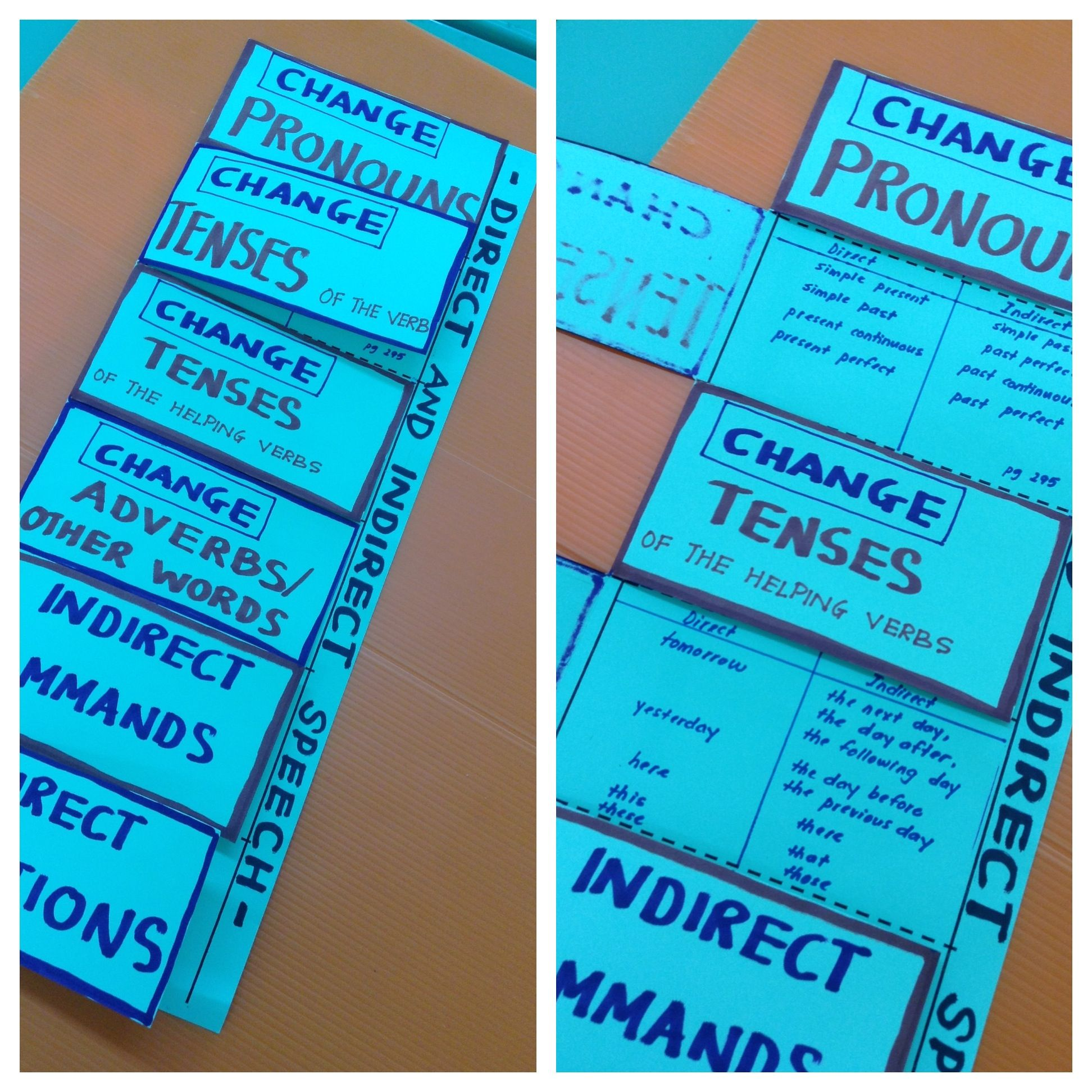 Foldable For Rules For Synthesizing Direct Speech To Indirect Speech