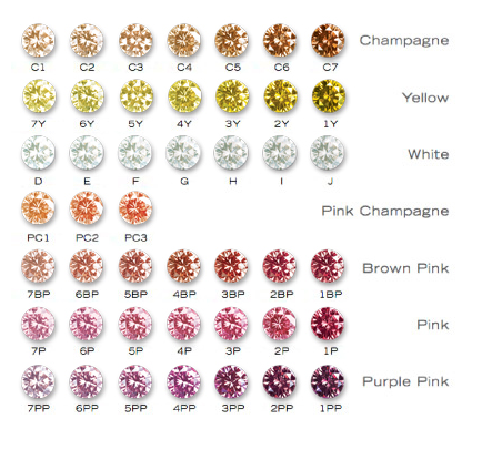 Diamond Colour Chart Im Thinking Id Like A C1 Or C2 Or Possibly