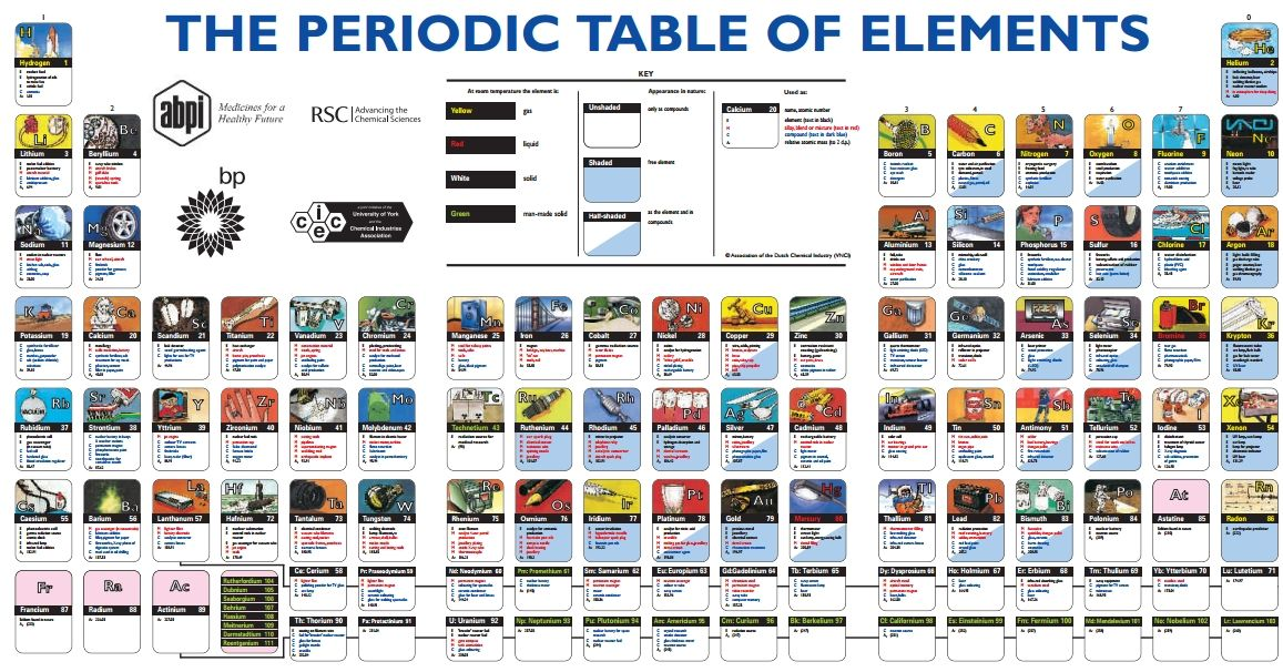 Illustrated Periodic Table Produced by the Association of the - new tabla periodica metales alcalinos