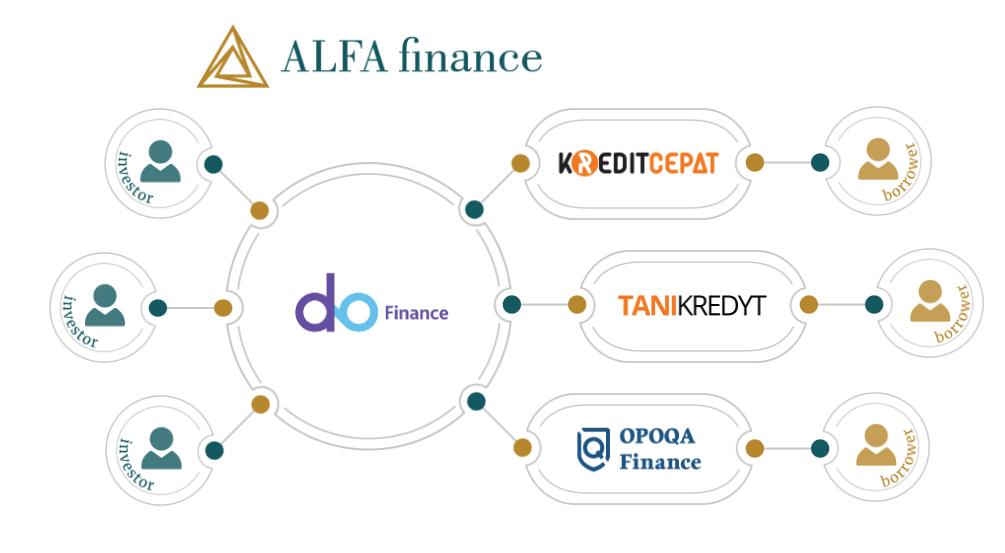 DoFinance is a p2p lending platform offering consumer